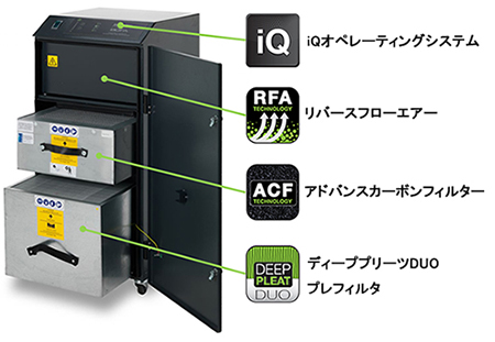 Oracle iQ装置構成